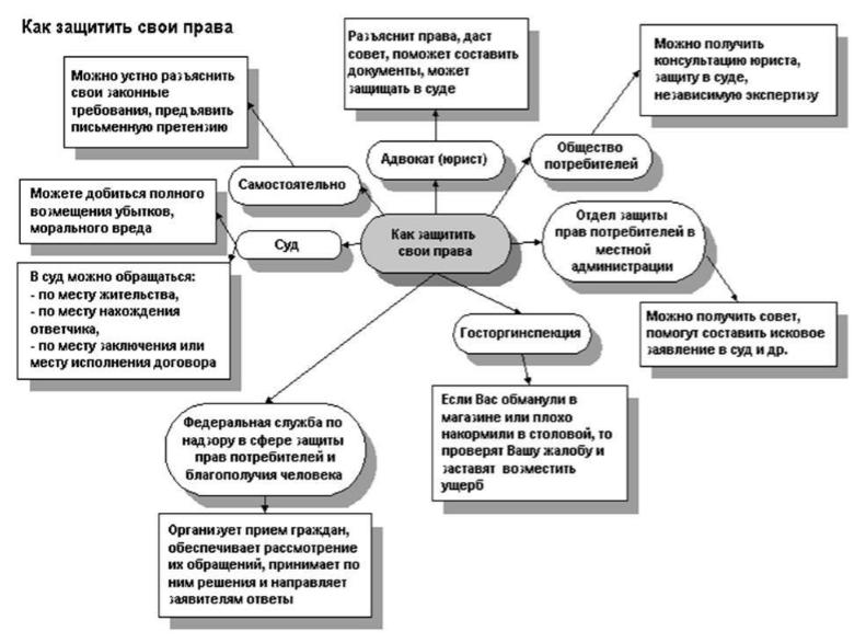 Система гражданского права контрольная работа 3673