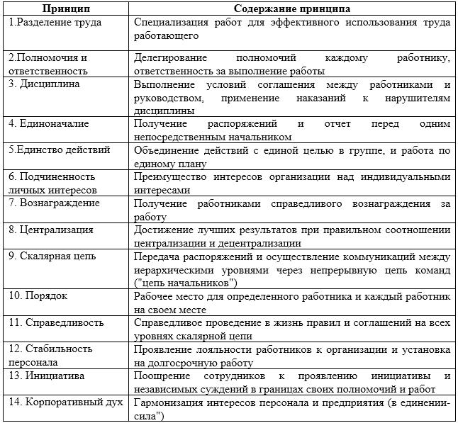 Общие и частные принципы менеджмента реферат 9930