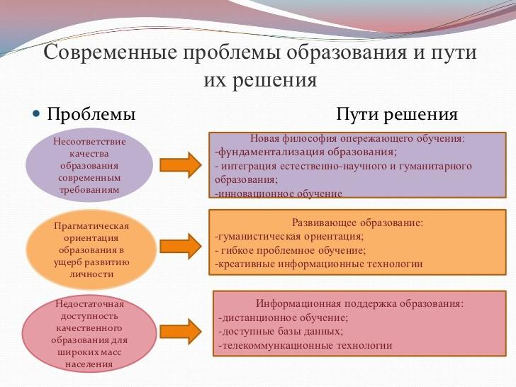 Развитие системы образования в россии реферат 1011