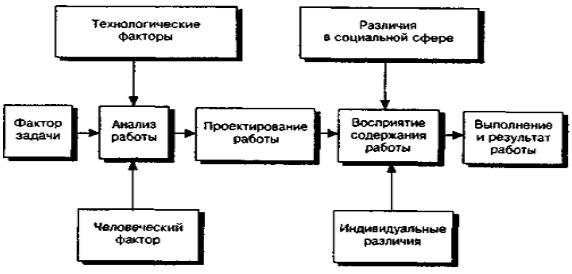 Модели проектирования работы исполнителей мчс работа для девушек вакансии москва без опыта
