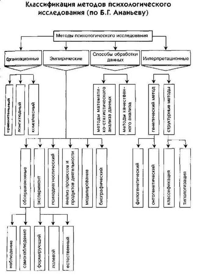 группы методов по ананьеву