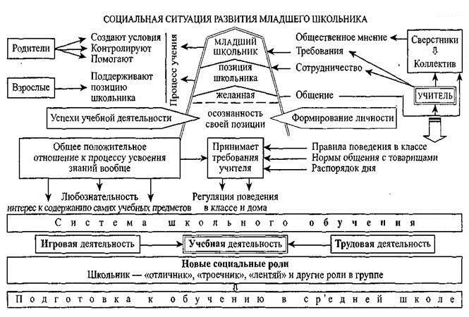 Реферат концепция личности божович 4217