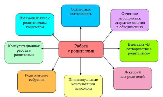 Основные модели и формы работы с семьей покровская анна