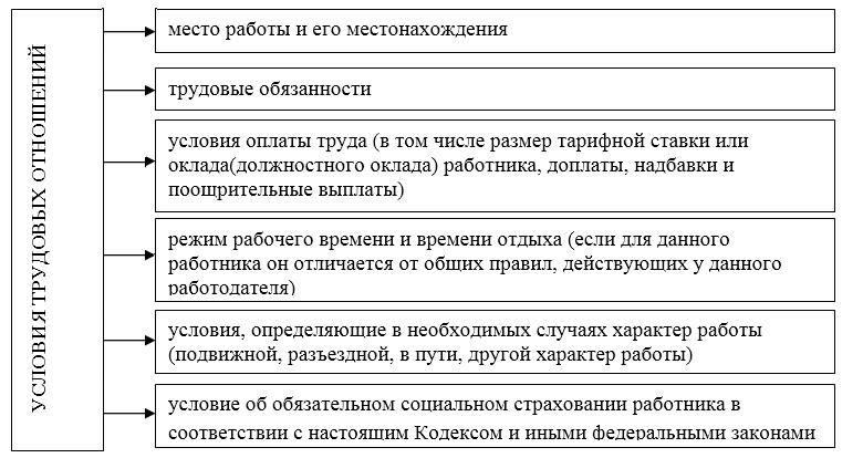 Дополнительное соглашение к договору об изменении условий оплаты труда