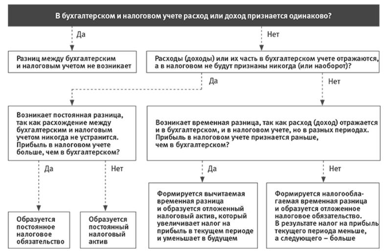 Услуги и работы разница для налогового учета какая должна быть документация у бухгалтера в ооо