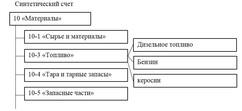 Синтетический и аналитический учет материалов в бухгалтерии регистрация ооо когда учредитель юридическое лицо