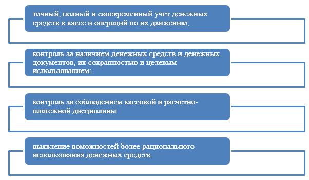Учет кассовых операций доклад 2733