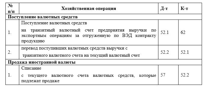 Учет операций по валютным счетам курсовая работа 3058