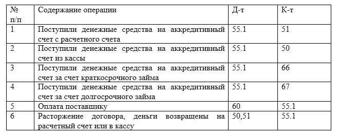 Эссе учет денежных средств 1975