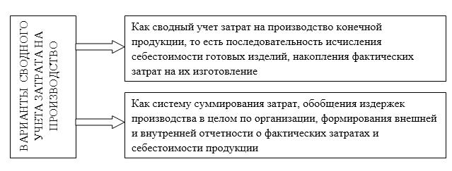 Сводный учет затрат на производство продукции курсовая работа 8801