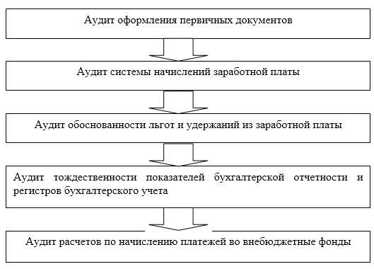Анализ организации системы оплаты труда