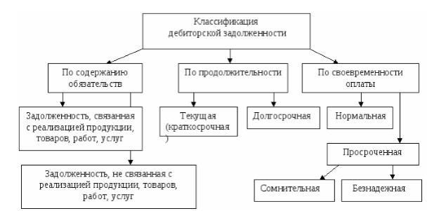 Какой срок исковой давности по кредиторской задолженности в России: истечение срока у физических лиц, как определить когда истекает
