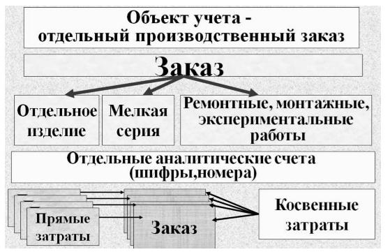 Курсовая работа позаказный метод учета затрат 6321