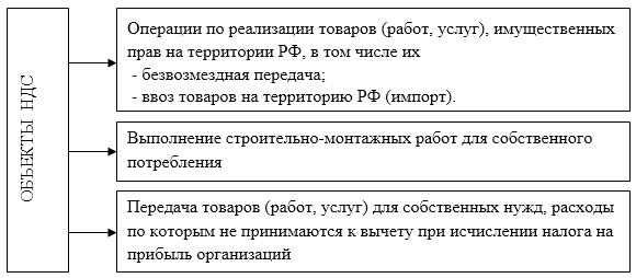 Объекты НДС