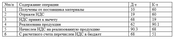 Типовые проводки по учету НДС