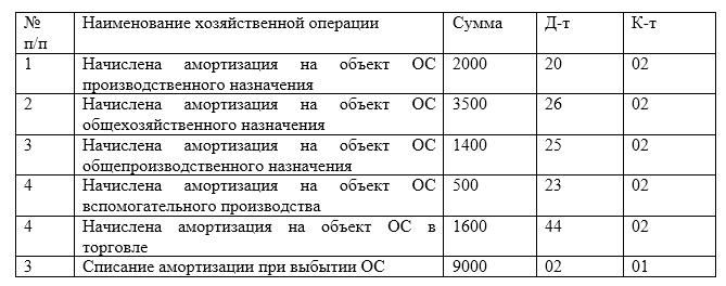 учет основных средств