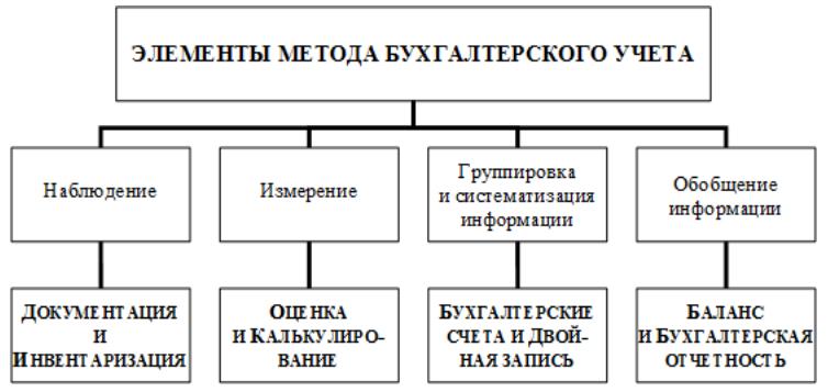 Реферат метод бухгалтерского учета 1045