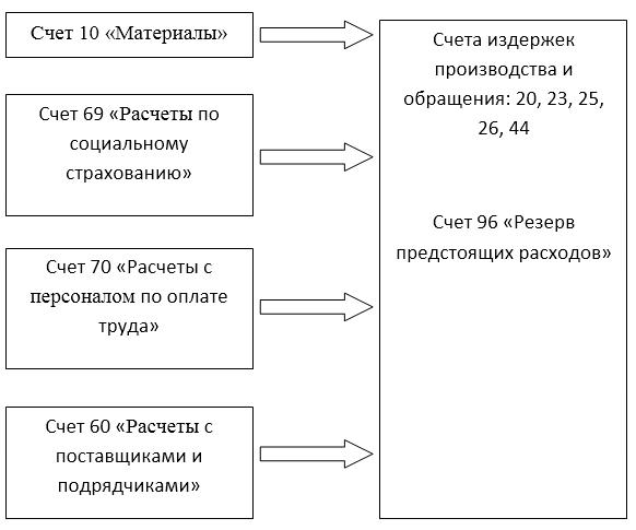 Схема корреспонденции счетов при проведении ремонта