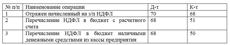 Проводки по учету НДФЛ