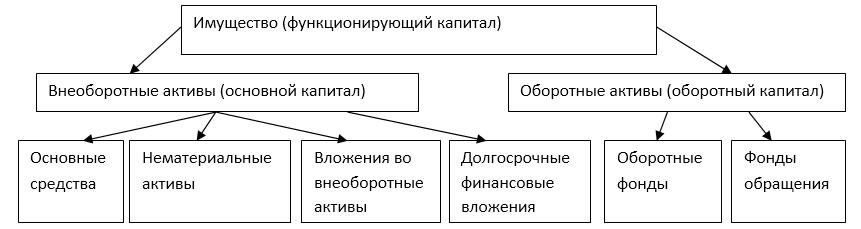 Группировка имущества организации по составу