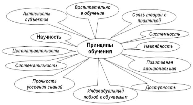 Реферат законы закономерности и принципы обучения 1788