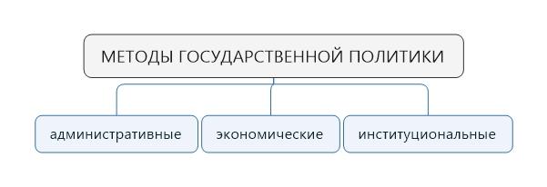Инструменты государственной экономической политики. Автор24 — интернет-биржа заказчиков и авторов