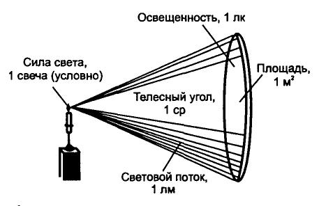 курсовая работа на тему:солнечная радиация.ее гигиеническое значение
