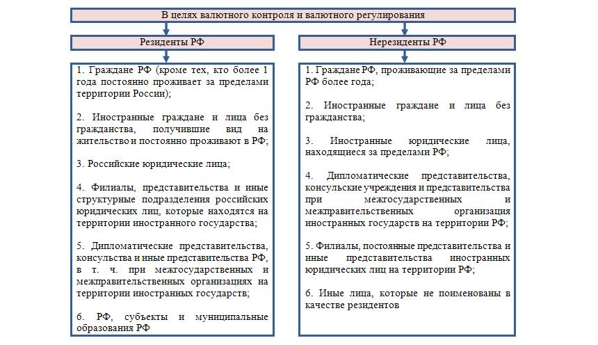 Учет валютных операций курсовая работа 7815