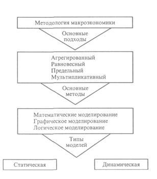 Метод макроэкономических исследований реферат 3536