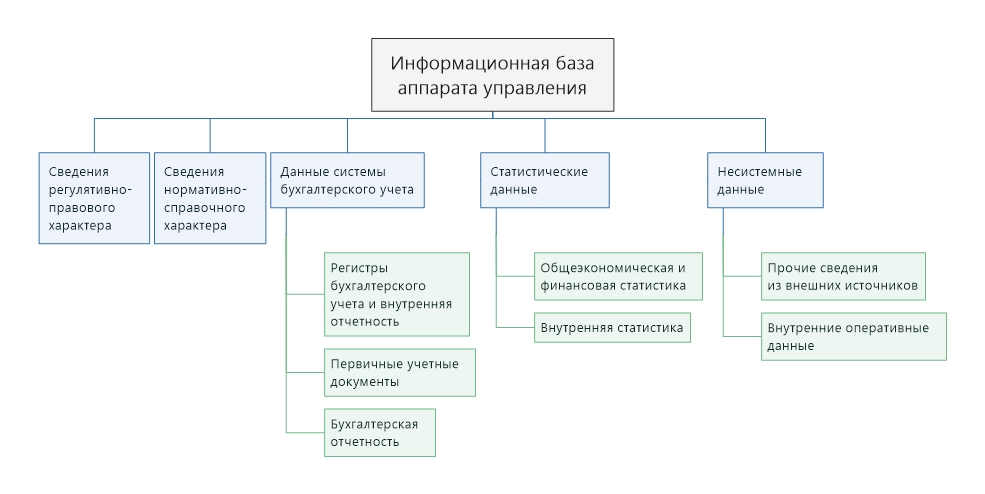 Доклад информационное обеспечение менеджмента 4066