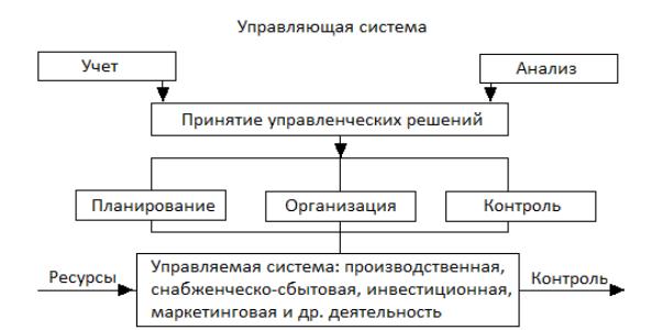 Графические методы экономического анализа реферат 5183