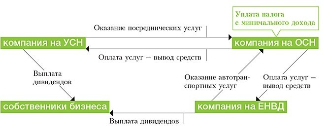 курсовая работа на тему доходы и расходы при налоге на прибыль