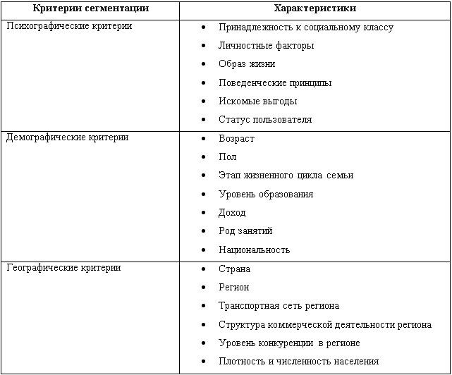 Сегментация рынка по различным критериям — Автор24 — интернет-биржа заказчиков и авторов