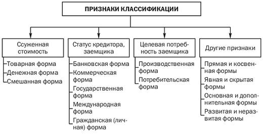 Классификация форм кредита. Автор24 — интернет-биржа студенческих работ