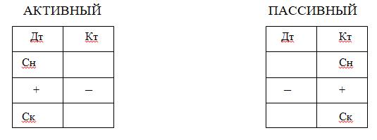 учет банковских операций кредитных организаций ангарск центр займов олимпиада